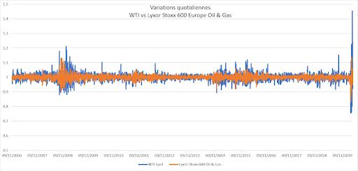 effet levier pétrole